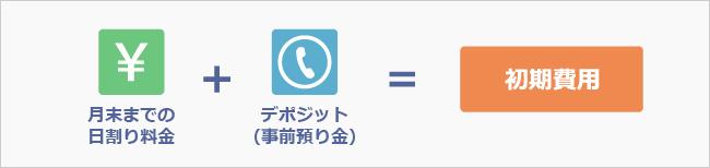セットで携帯電話のレンタルをお申し込みのお客様には、3,000円分のキャッシュバックをプレゼント!プライベートの携帯を発着信元と分けたい方にはこちらを推奨します。