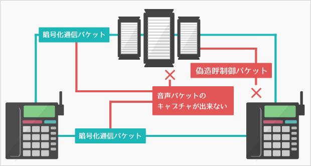 盗聴されないIP電話のイメージ画像。暗号化通信パケットにすることにより、偽造出来なくしています。