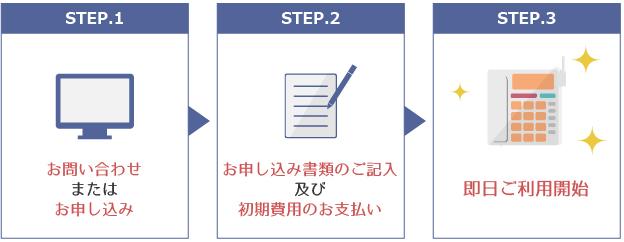 IP電話,転送電話のご利用開始までの簡単3ステップ。