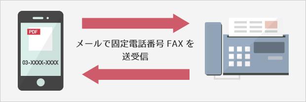 IPFAXサービスとはPDFやJPGEを用いてインターネット上でのFAXのやり取りをするサービスです。