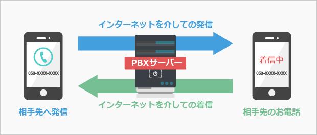 iPHSのイメージ。iPHSは外持ち出せてさらに従来の逆転送とは違い着信は0円