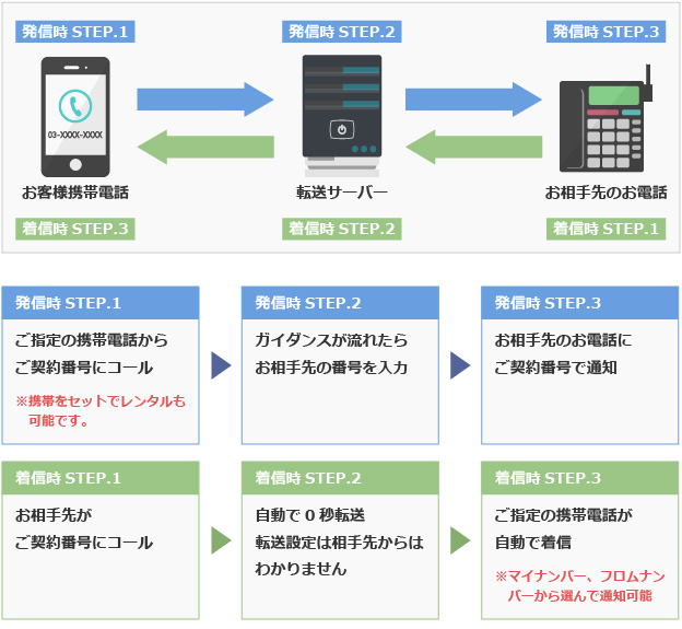 IP電話のクラウドPBXのシステムを使った03発着信の解説イメージ画像です。