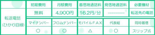 転送電話の無料オプションと月額表、着信費用の詳細表です。